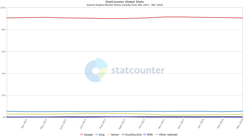 StatCounter-search_engine-CA-monthly-201703-201803